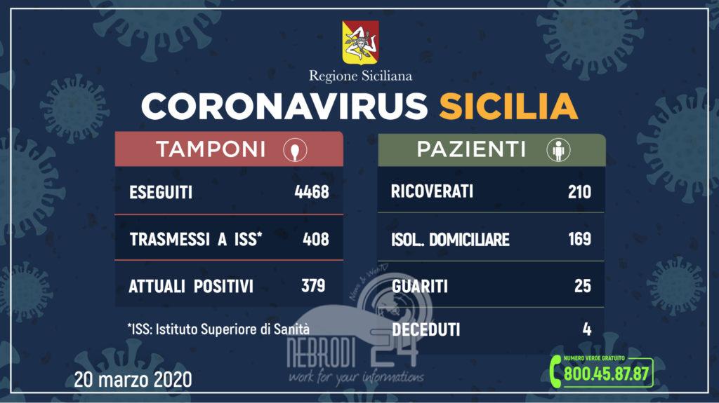 coronavirus: l'aggiornamento in sicilia, 379 attuali positivi (39 più di ieri), 25 guariti