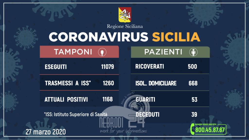 coronavirus: l'aggiornamento in sicilia, 1.168 attuali positivi, + 73 rispetto a ieri, (trasmessi a iss 1260) e 53 guari