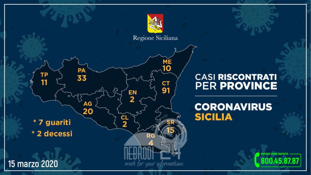 coronavirus: l'aggiornamento in sicilia, 188 positivi e 7 guariti (32 più di ieri). i casi nelle varie province