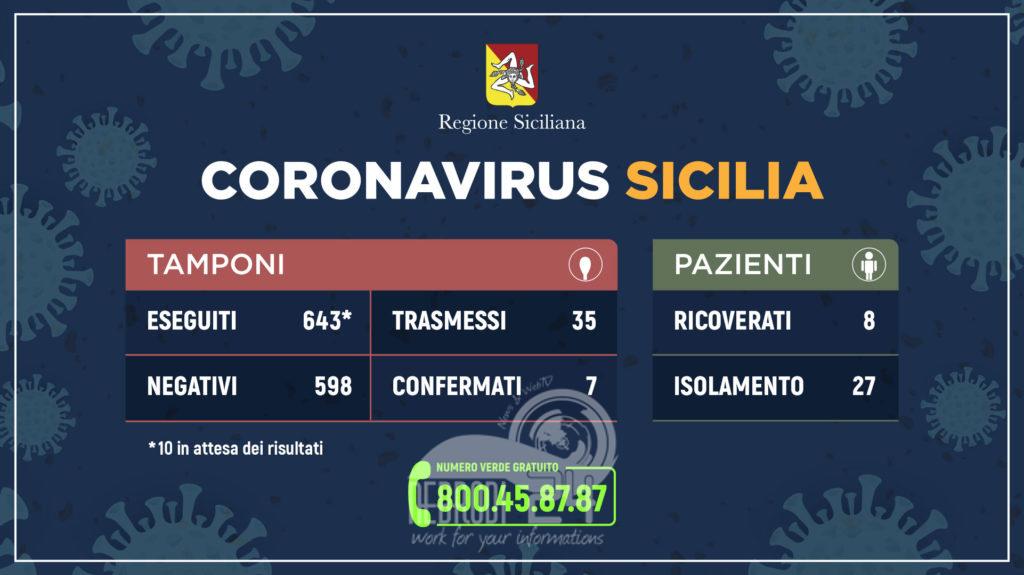 sicilia – coronavirus, l'aggiornamento dei casi: un altro guarito, nessun paziente in regime di terapia intensiva