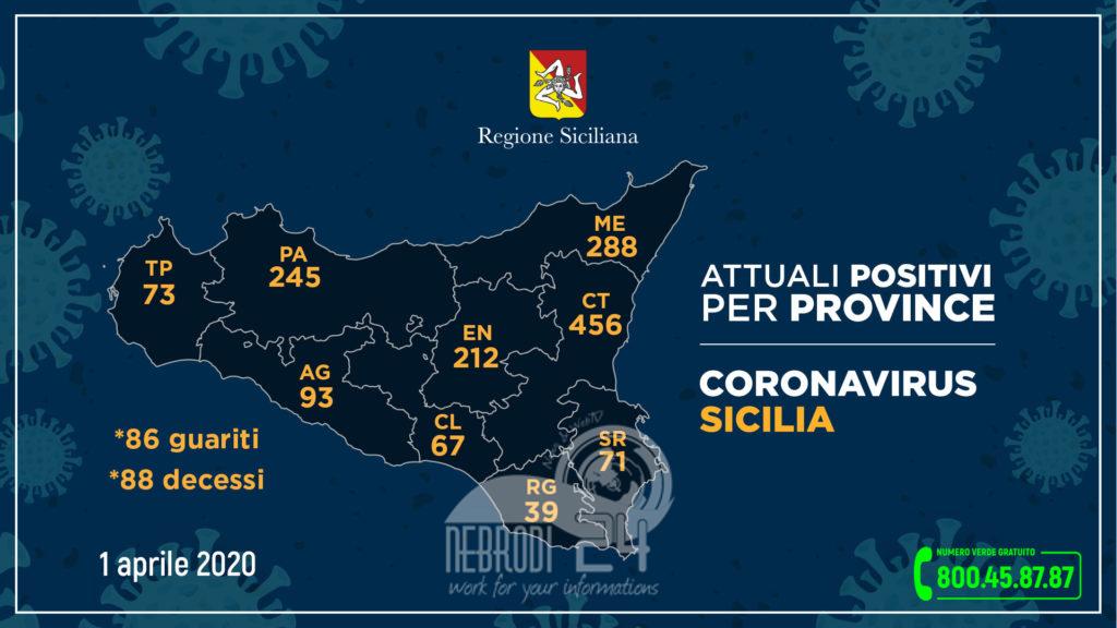 coronavirus: in sicilia, 1.544 attuali positivi e 86 guariti  (+52 rispetto a ieri). messina 5 casi in più