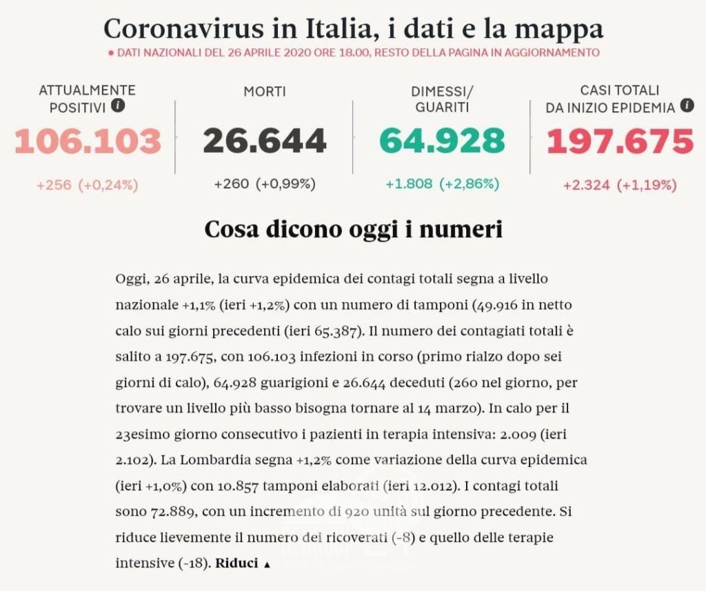 coronavirus in italia ed in sicilia, i dati e la mappa contaggi