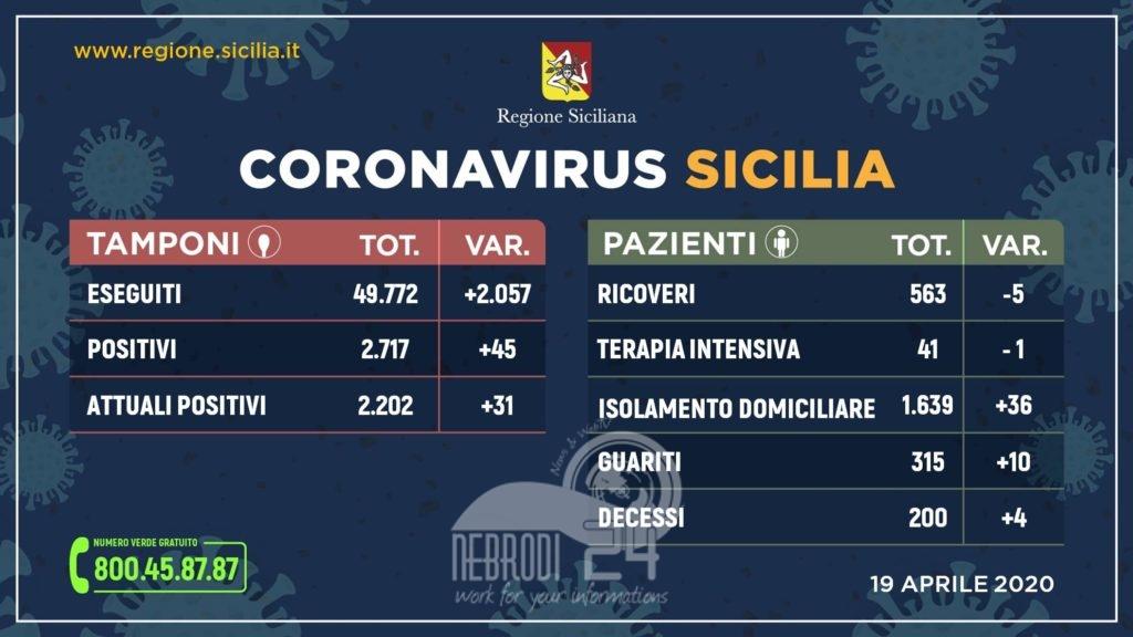 coronavirus: l'aggiornamento in sicilia, 2.202 positivi e 315 guariti