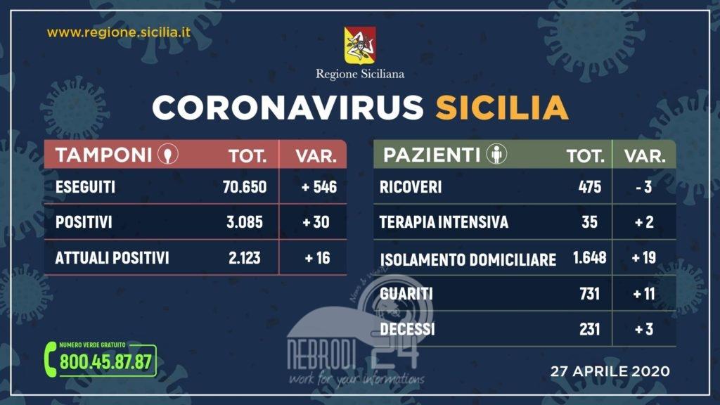 coronavirus: così i ricoveri e guariti in sicilia. prima volta zero nuovi casi a messina