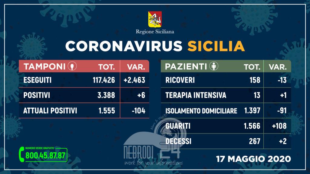 coronavirus: sempre più guariti e meno ricoveri, 6 nuovi positivi