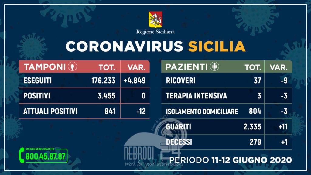 Coronavirus: sempre meno ricoveri e più guariti, 0 nuovi contagi