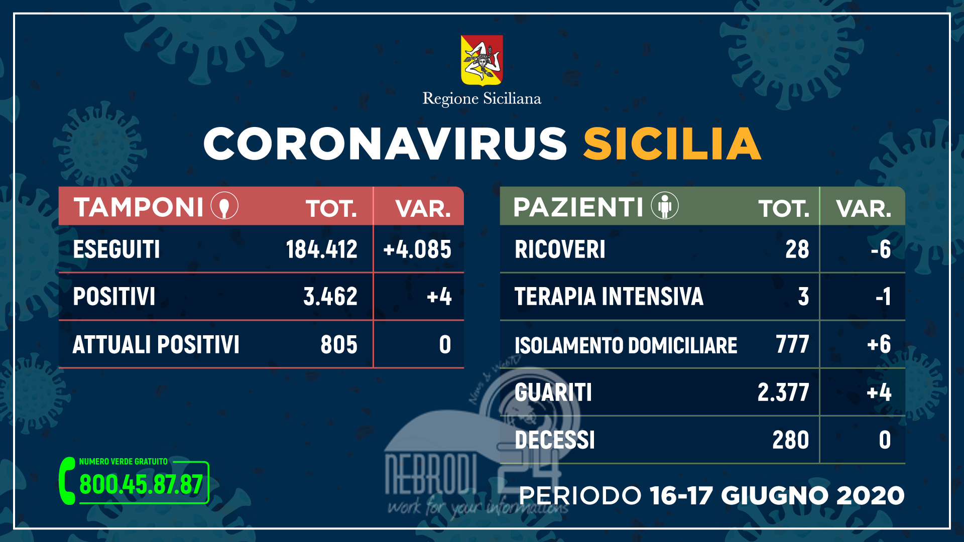 Coronavirus: situazione stabile, meno ricoveri e nessun decesso