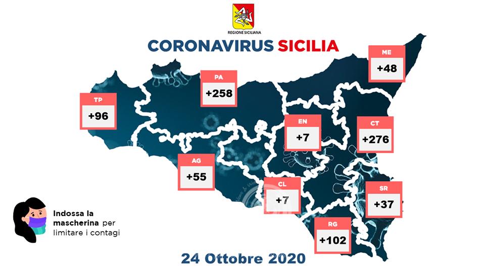 sicilia – covid-19: 15 ricoveri in più, uno in terapia intensiva, 124 guariti e 886 soggetti positivi