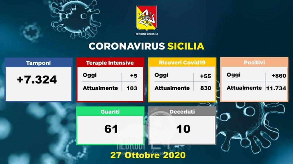 sicilia – coronavirus: 860 soggetti positivi, oggi 55 ricoveri e 5 pazienti in più in intensiva