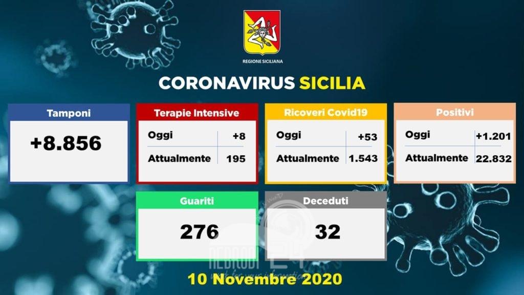 sicilia – coronavirus: 1201 soggetti positivi, 53 ricoverati, 276 guariti e 8 persone in più intensiva