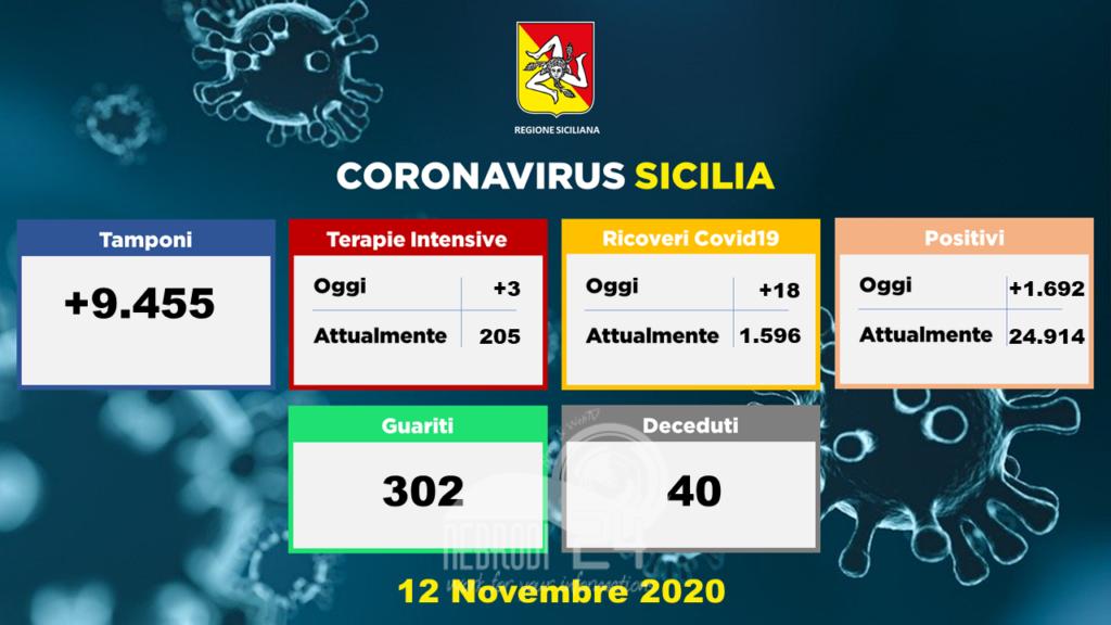 sicilia – coronavirus: 1692 soggetti positivi,  tre terapia intensiva, guariti 302 persone e decessi 40