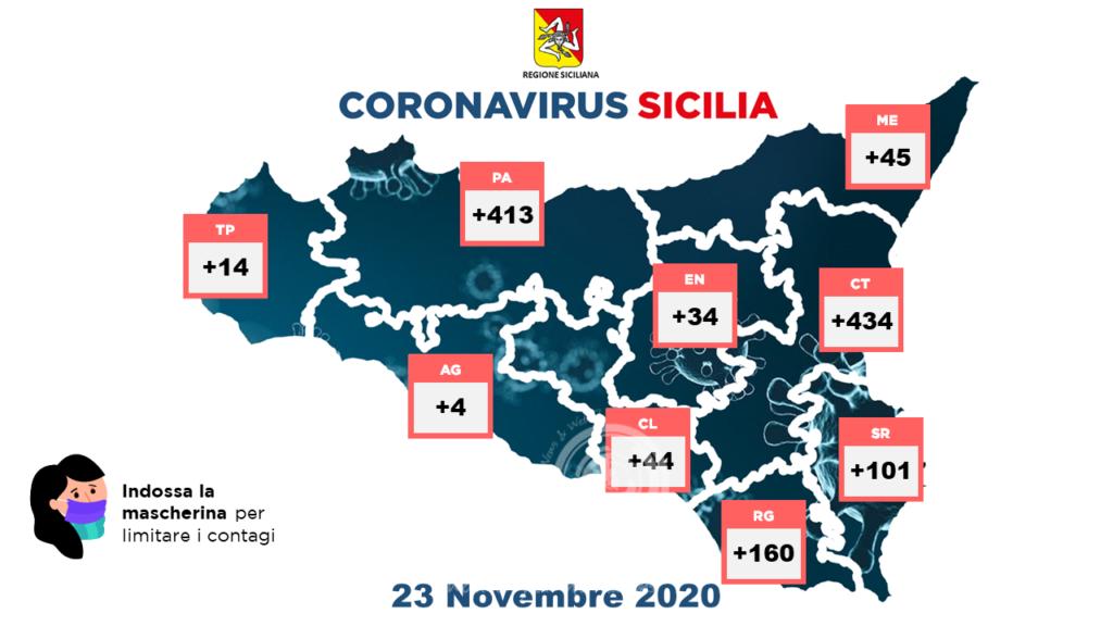 sicilia – coronavirus: leggero calo rispetto a domenica 1249. ma ci sono 41 morti e 457 persone guarite